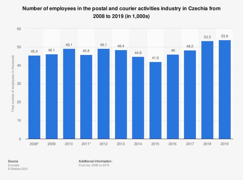 Statistic: Number of employees in the postal and courier activities industry in Czechia from 2008 to 2018 (in 1,000s) | Statista