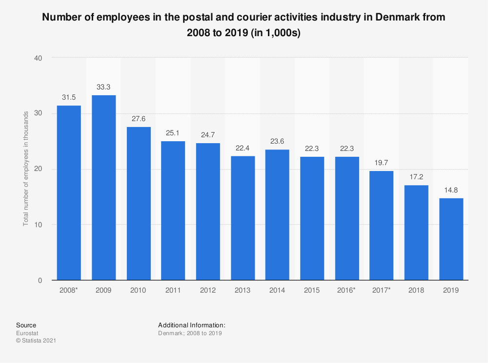 Statistic: Number of employees in the postal and courier activities industry in Denmark from 2008 to 2019 (in 1,000s)   Statista