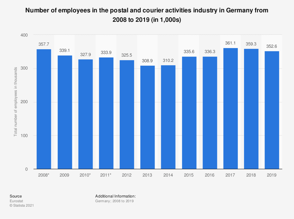 Statistic: Number of employees in the postal and courier activities industry in Germany from 2008 to 2019 (in 1,000s) | Statista