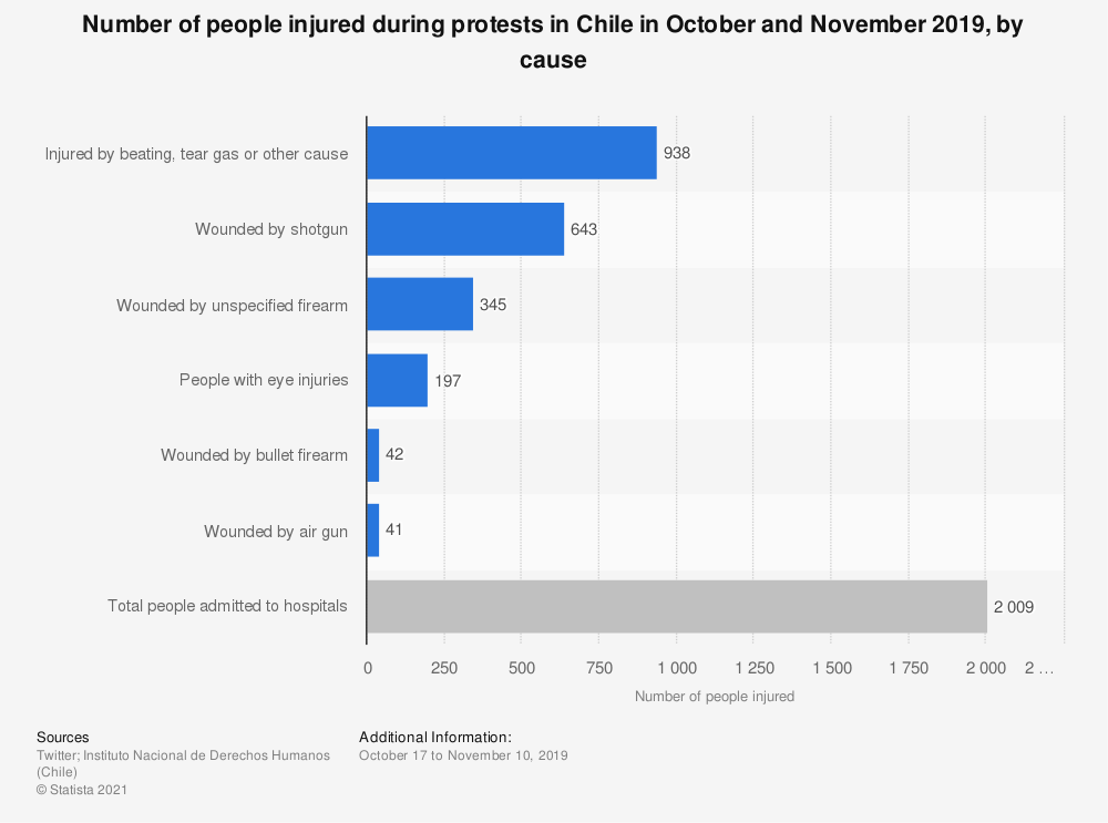Statistic: Number of people injured during protests in Chile in October and November 2019, by cause | Statista