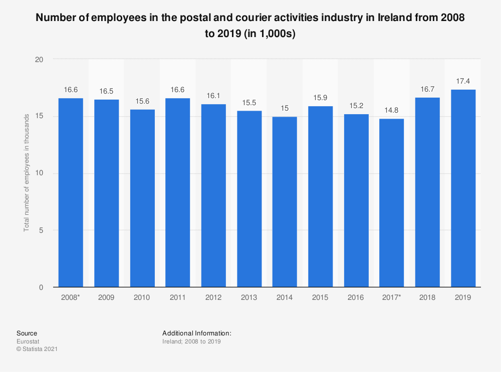 Statistic: Number of employees in the postal and courier activities industry in Ireland from 2008 to 2018 (in 1,000s) | Statista