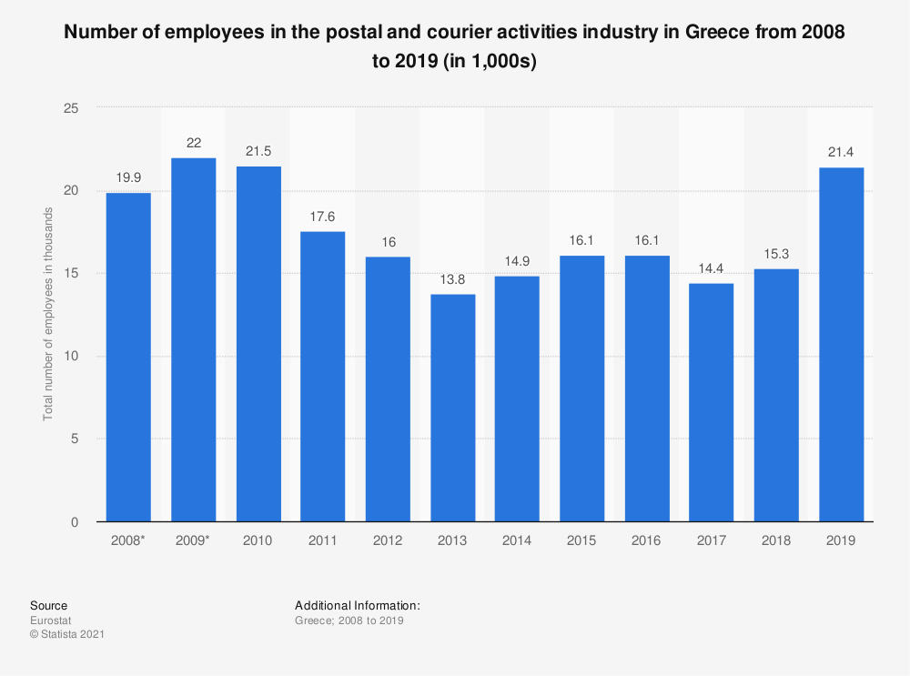 Statistic: Number of employees in the postal and courier activities industry in Greece from 2008 to 2018 (in 1,000s) | Statista