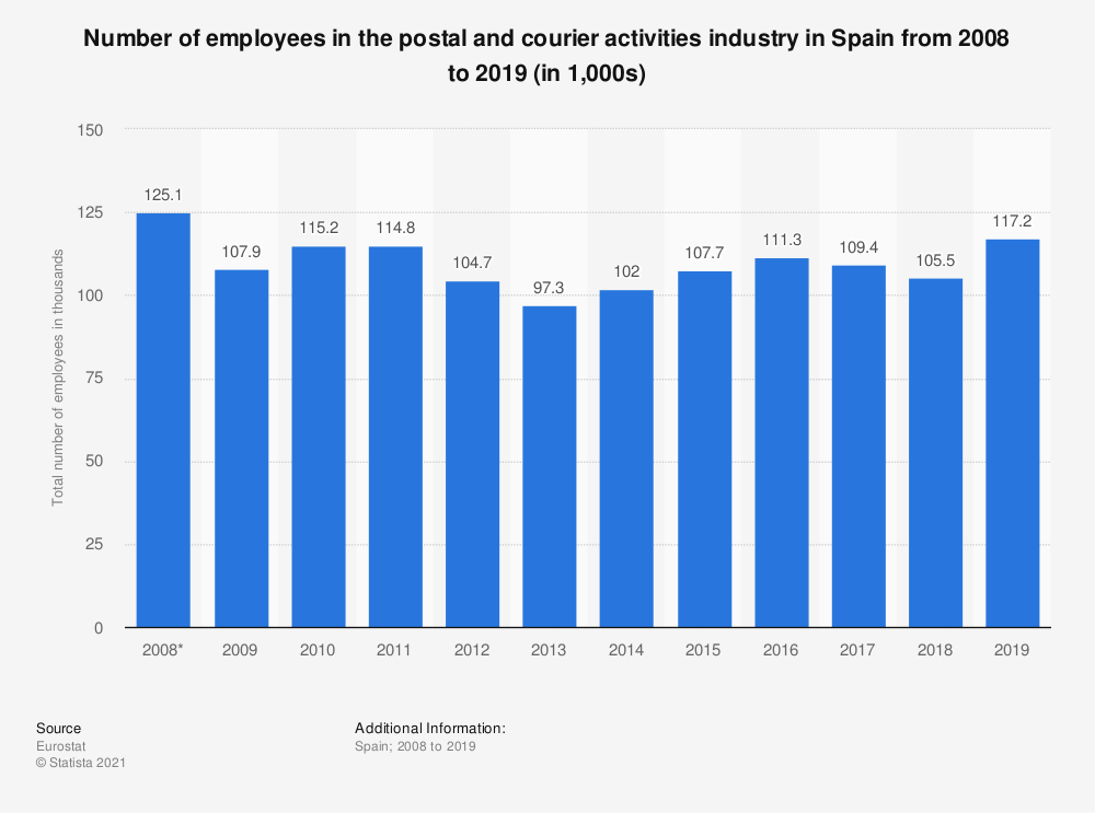 Statistic: Number of employees in the postal and courier activities industry in Spain from 2008 to 2018 (in 1,000s) | Statista