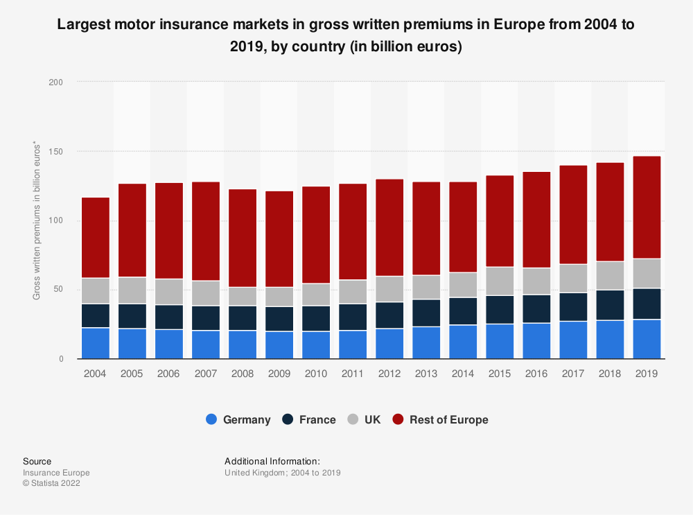 Statistic: Largest motor insurance markets in gross written premiums in Europe from 2004 to 2018, by country (in billion euros) | Statista