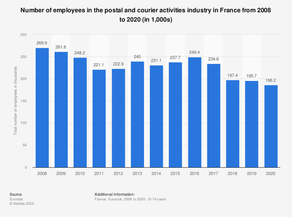 Statistic: Number of employees in the postal and courier activities industry in France from 2008 to 2018 (in 1,000s) | Statista