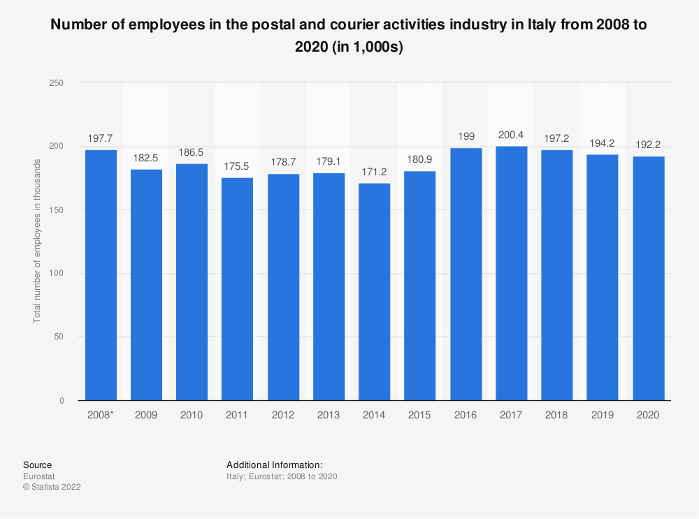 Statistic: Number of employees in the postal and courier activities industry in Italy from 2008 to 2019 (in 1,000s) | Statista