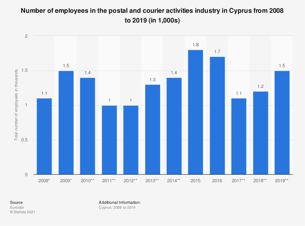 Statistic: Number of employees in the postal and courier activities industry in Cyprus from 2008 to 2019 (in 1,000s) | Statista