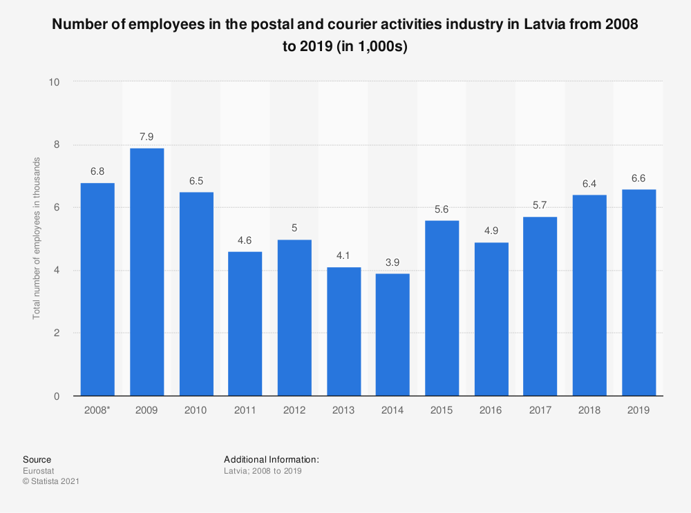 Statistic: Number of employees in the postal and courier activities industry in Latvia from 2008 to 2019 (in 1,000s) | Statista