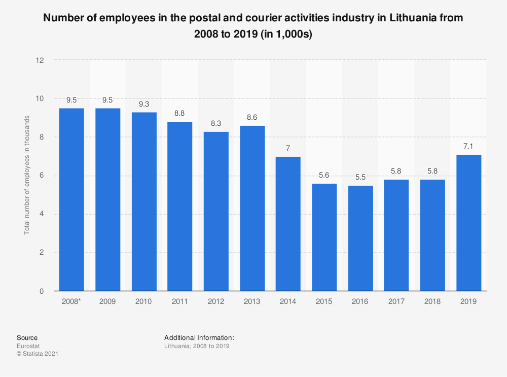 Statistic: Number of employees in the postal and courier activities industry in Lithuania from 2008 to 2019 (in 1,000s) | Statista