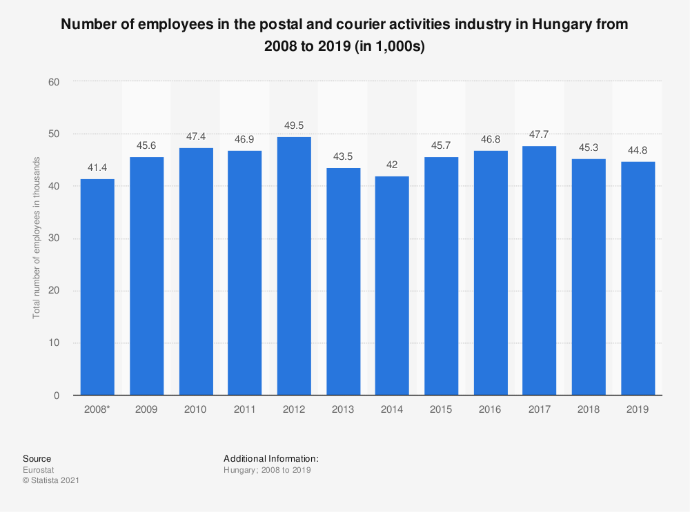 Statistic: Number of employees in the postal and courier activities industry in Hungary from 2008 to 2019 (in 1,000s)   Statista