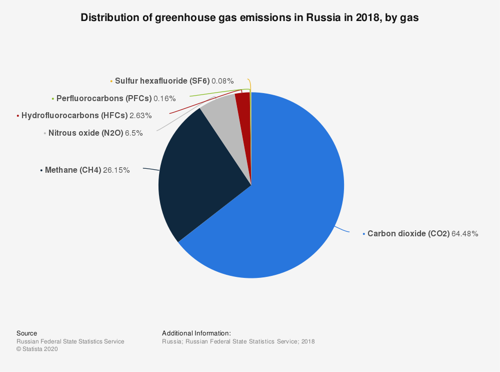 Statistic: Distribution of greenhouse gas emissions in Russia in 2018, by gas   Statista