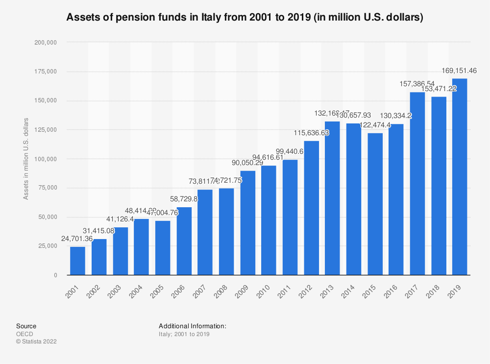 Statistic: Assets of pension funds in Italy from 2010 to 2017 (in million U.S. dollars)   Statista
