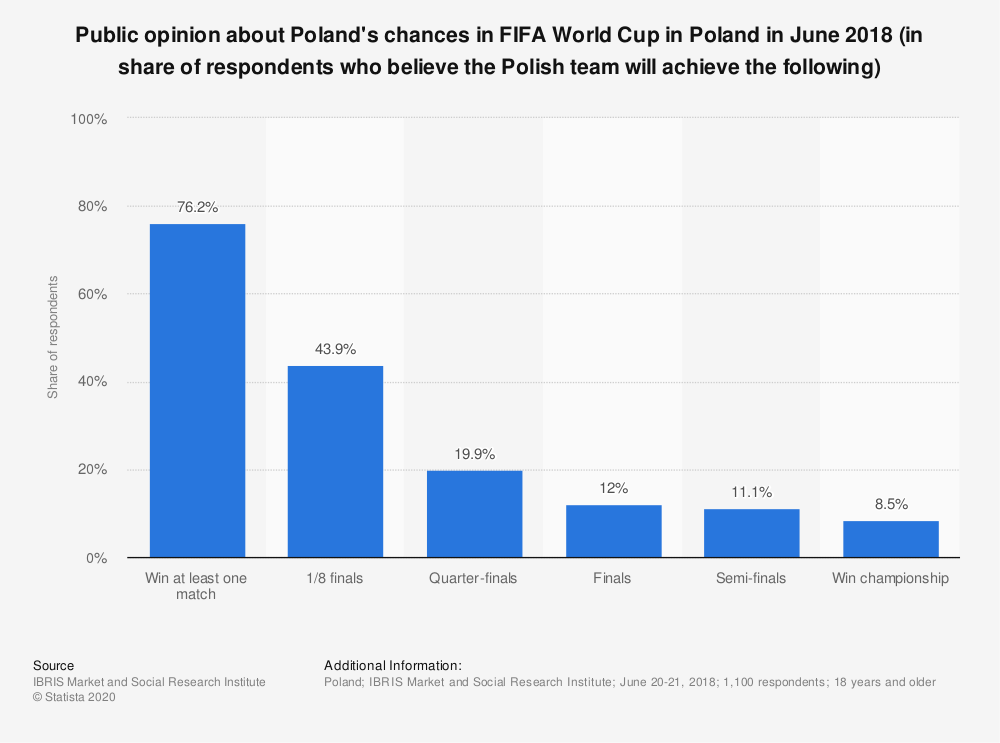Statistic: Public opinion about Poland's chances in FIFA World Cup in Poland in June 2018 (in share of respondents who believe the Polish team will achieve the following) | Statista