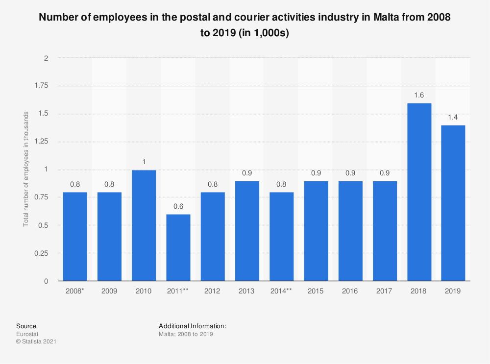 Statistic: Number of employees in the postal and courier activities industry in Malta from 2008 to 2019 (in 1,000s)   Statista