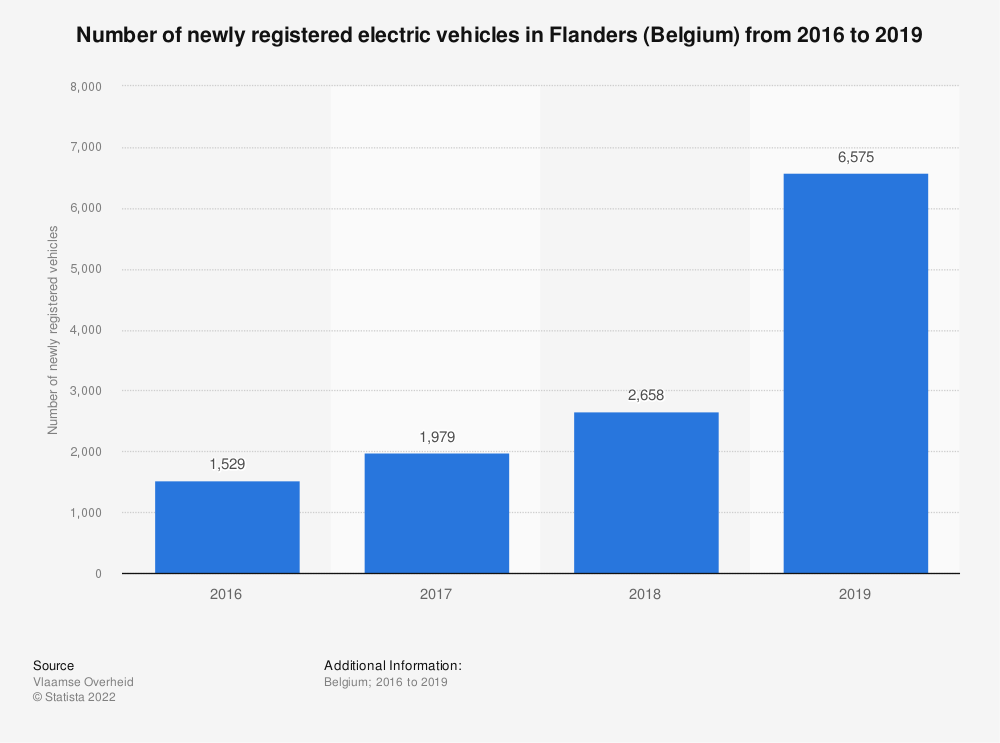 Statistic: Number of newly registered electric vehicles in Flanders (Belgium) from 2016 to 2019 | Statista