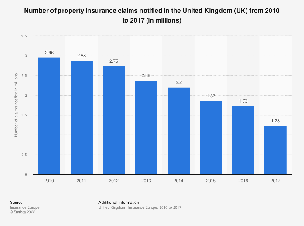 Statistic: Number of property insurance claims notified in the United Kingdom (UK) from 2010 to 2017 (in millions) | Statista