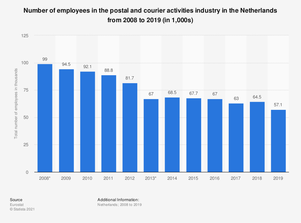 Statistic: Number of employees in the postal and courier activities industry in the Netherlands from 2008 to 2019 (in 1,000s)   Statista