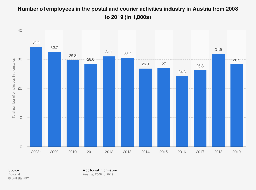 Statistic: Number of employees in the postal and courier activities industry in Austria from 2008 to 2019 (in 1,000s) | Statista