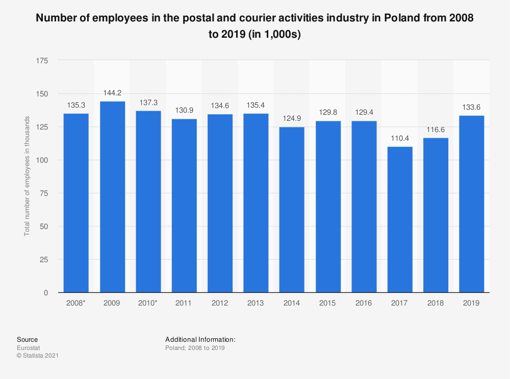 Statistic: Number of employees in the postal and courier activities industry in Poland from 2008 to 2019 (in 1,000s) | Statista