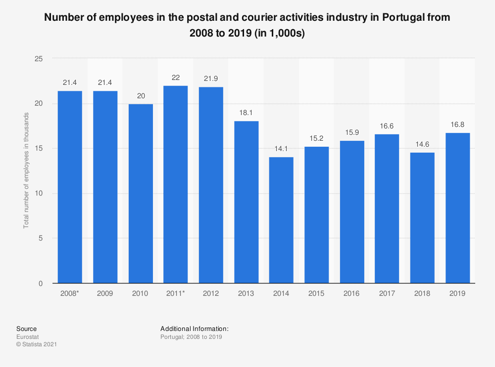Statistic: Number of employees in the postal and courier activities industry in Portugal from 2008 to 2019 (in 1,000s) | Statista