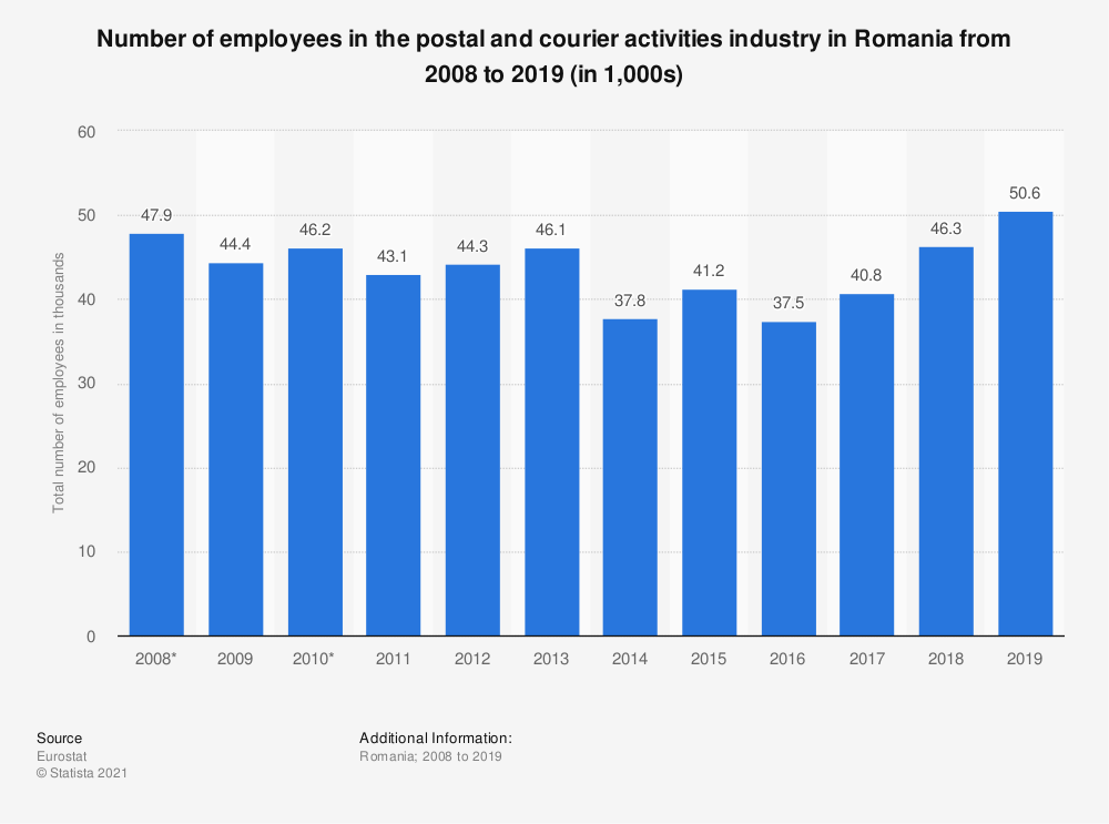 Statistic: Number of employees in the postal and courier activities industry in Romania from 2008 to 2018 (in 1,000s) | Statista
