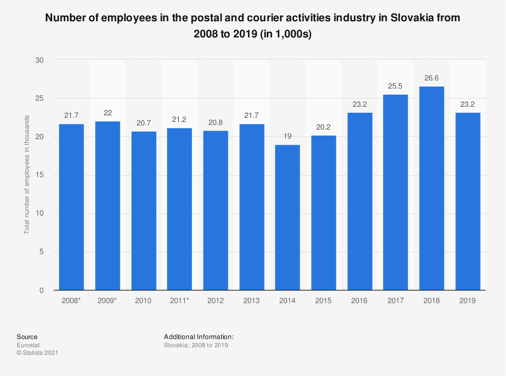 Statistic: Number of employees in the postal and courier activities industry in Slovakia from 2008 to 2019 (in 1,000s) | Statista
