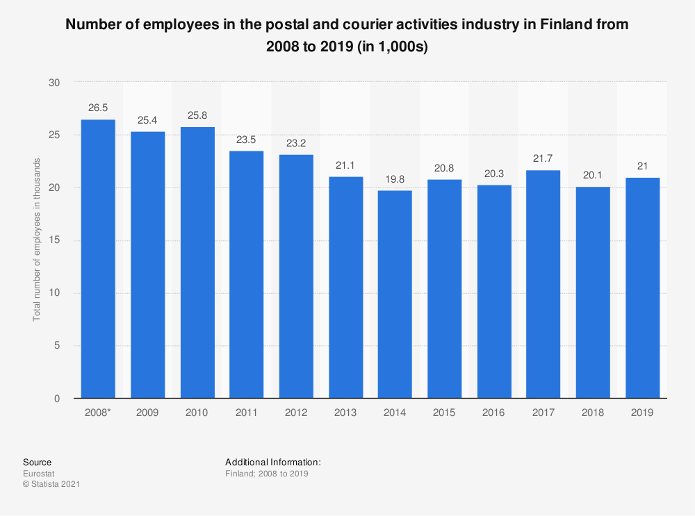Statistic: Number of employees in the postal and courier activities industry in Finland from 2008 to 2018 (in 1,000s) | Statista
