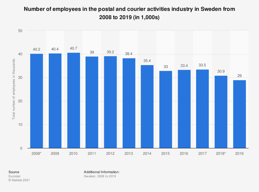 Statistic: Number of employees in the postal and courier activities industry in Sweden from 2008 to 2019 (in 1,000s) | Statista