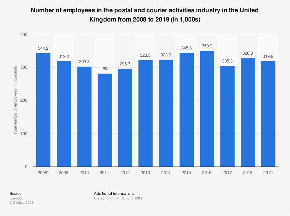Statistic: Number of employees in the postal and courier activities industry in the United Kingdom from 2008 to 2019 (in 1,000s) | Statista