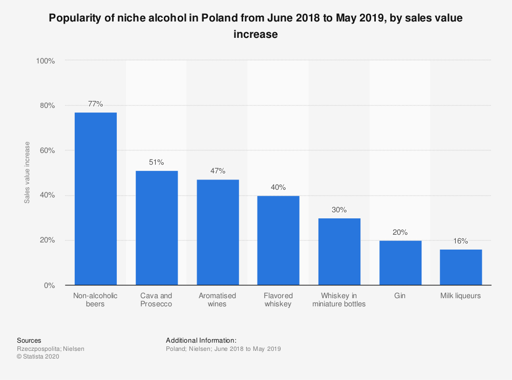 Statistic: Popularity of niche alcohol in Poland from June 2018 to May 2019, by sales value increase | Statista