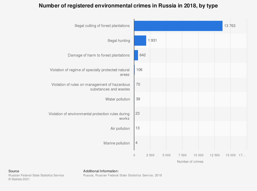 Statistic: Number of registered environmental crimes in Russia in 2018, by type | Statista