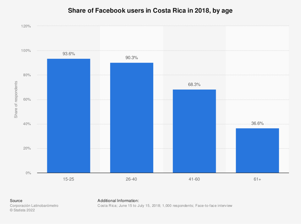 Statistic: Share of Facebook users in Costa Rica in 2018, by age | Statista