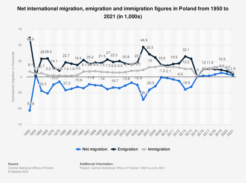 Statistic: Net migration, emigration and immigration figures in Poland from 1950 to 2019 (in 1,000s) | Statista