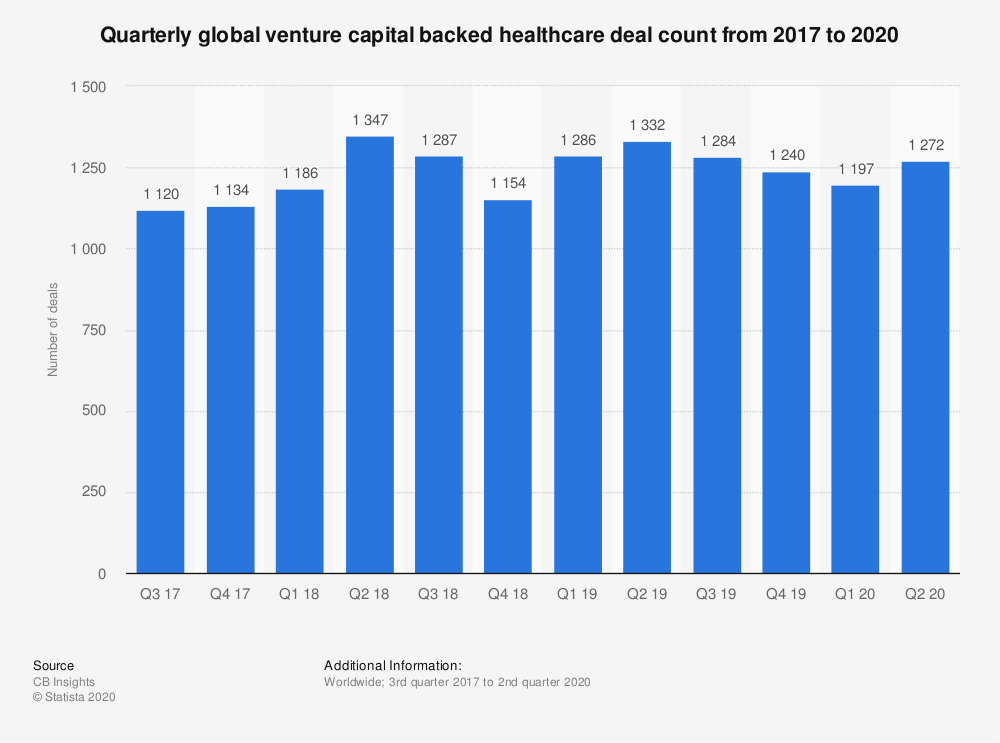 Statistic: Quarterly global venture capital backed healthcare deal count from 2017 to 2020 | Statista