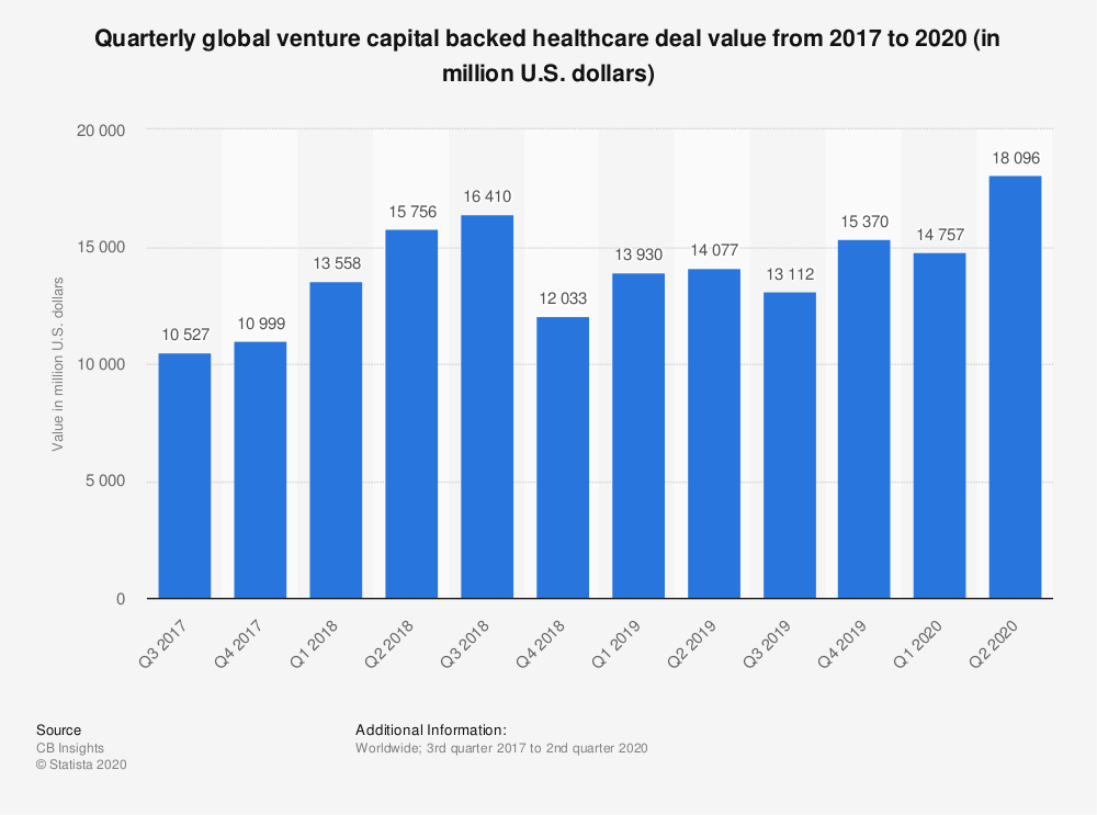 Statistic: Quarterly global venture capital backed healthcare deal value from 2017 to 2020 (in million U.S. dollars)   Statista