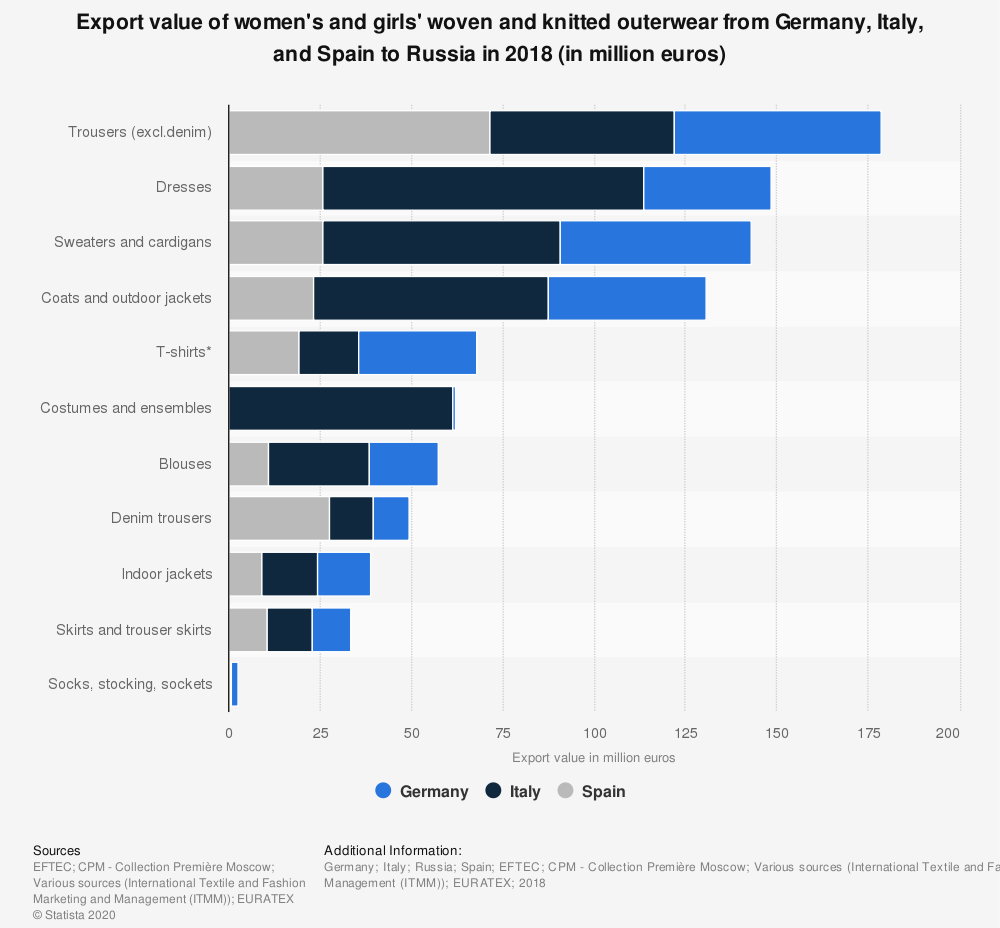 Statistic: Export value of women's and girls' woven and knitted outerwear from Germany, Italy, and Spain to Russia in 2018 (in million euros) | Statista