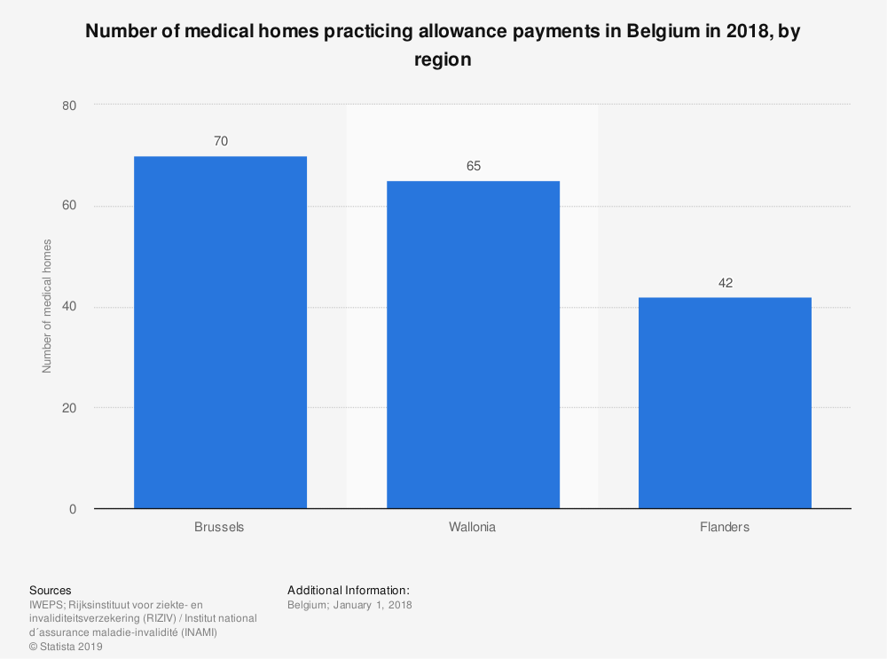 Statistic: Number of medical homes practicing allowance payments in Belgium in 2018, by region | Statista