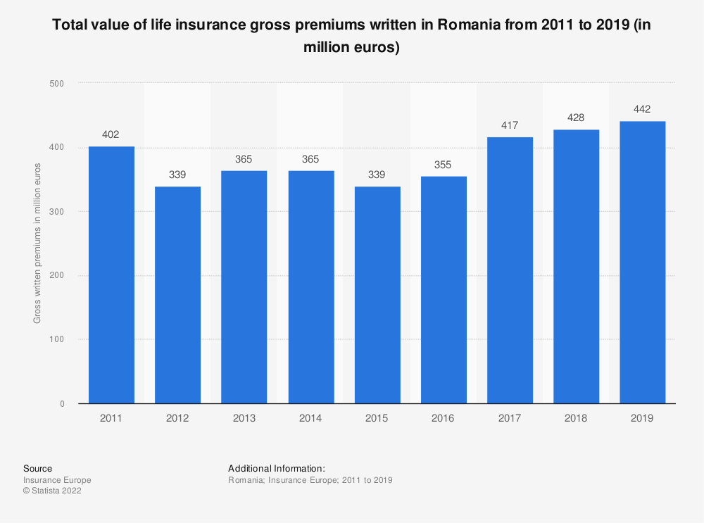 Statistic: Total value of life insurance gross premiums written in Romania from 2011 to 2018 (in million euros) | Statista