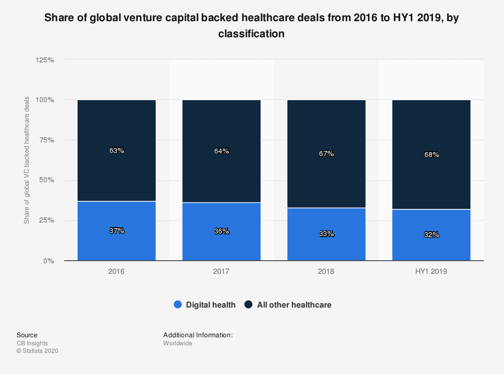 Statistic: Share of global venture capital backed healthcare deals from 2016 to HY1 2019, by classification | Statista