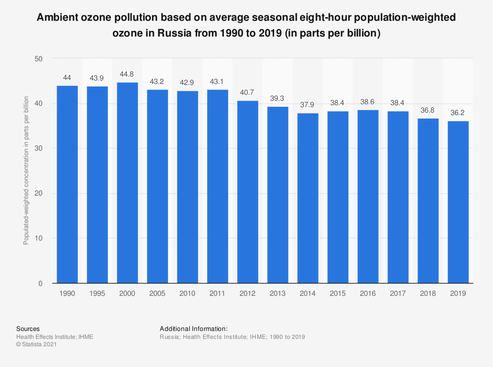 Statistic: Ambient ozone pollution based on average seasonal eight-hour population-weighted ozone in Russia from 1990 to 2019 (in parts per billion) | Statista