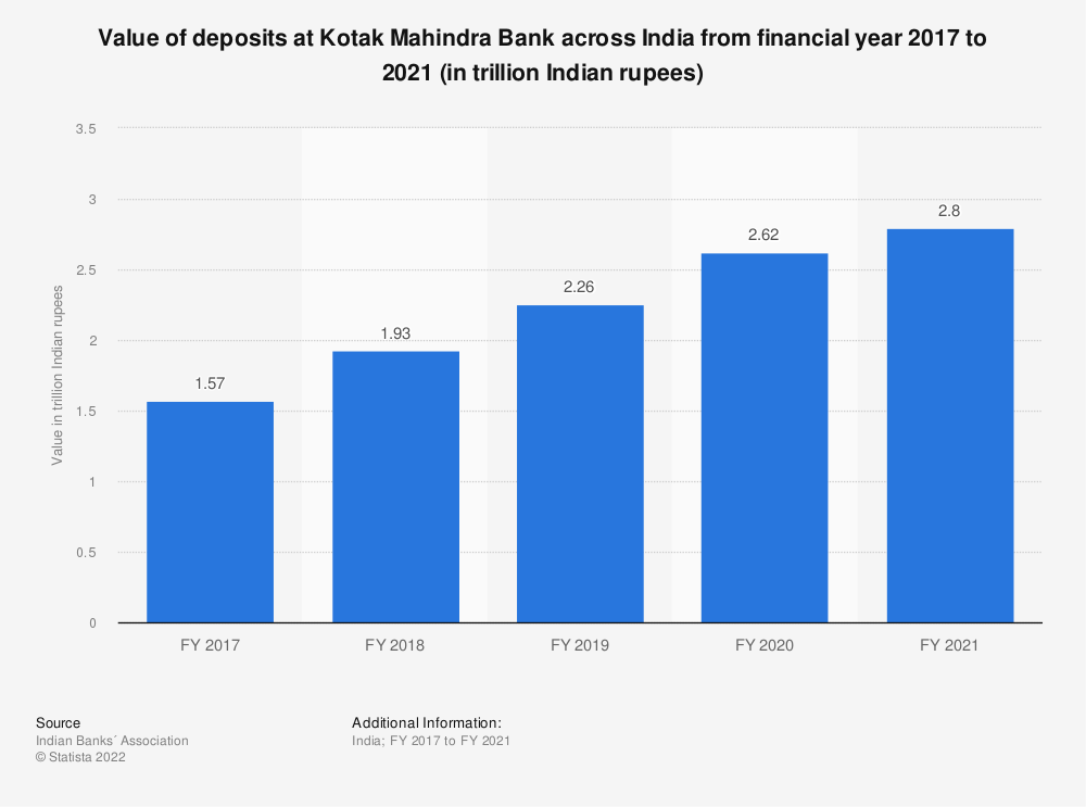 Statistic: Value of deposits at Kotak Mahindra Bank across India from financial year 2017 to 2020 (in trillion Indian rupees) | Statista