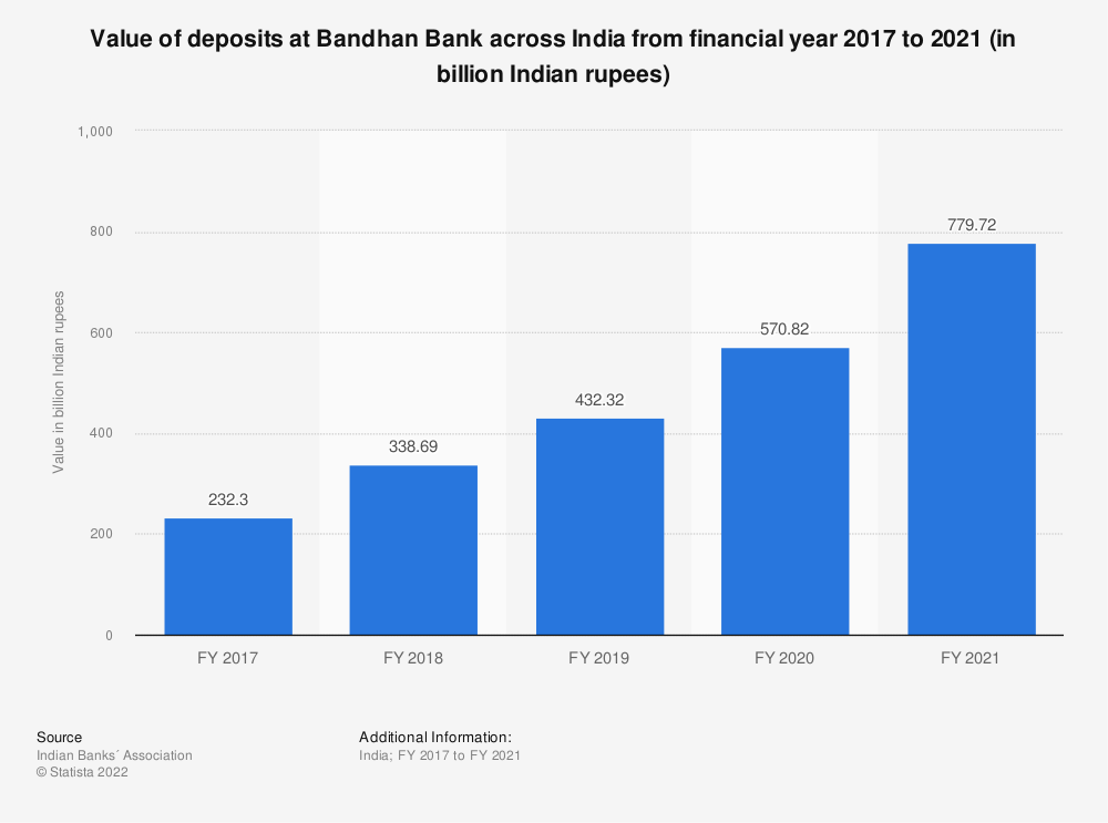Statistic: Value of deposits at Bandhan Bank across India from financial year 2017 to 2020 (in billion Indian rupees) | Statista