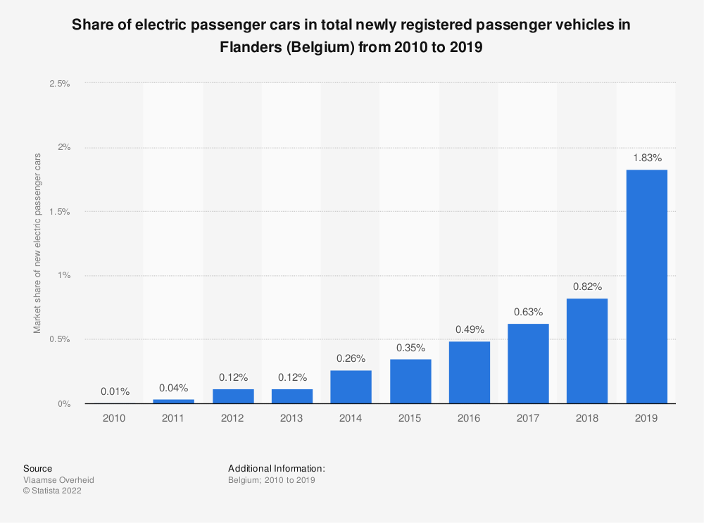 Statistic: Share of electric passenger cars in total newly registered passenger vehicles in Flanders (Belgium) from 2010 to 2019 | Statista