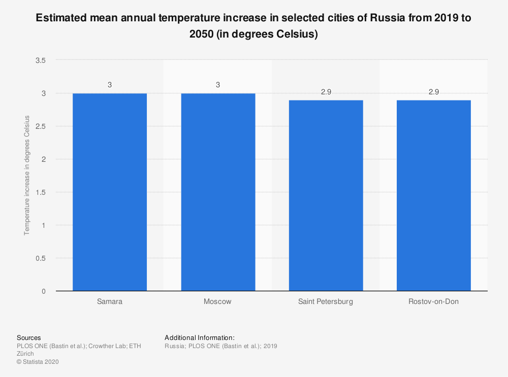 Statistic: Estimated mean annual temperature increase in selected cities of Russia from 2019 to 2050 (in degrees Celsius) | Statista