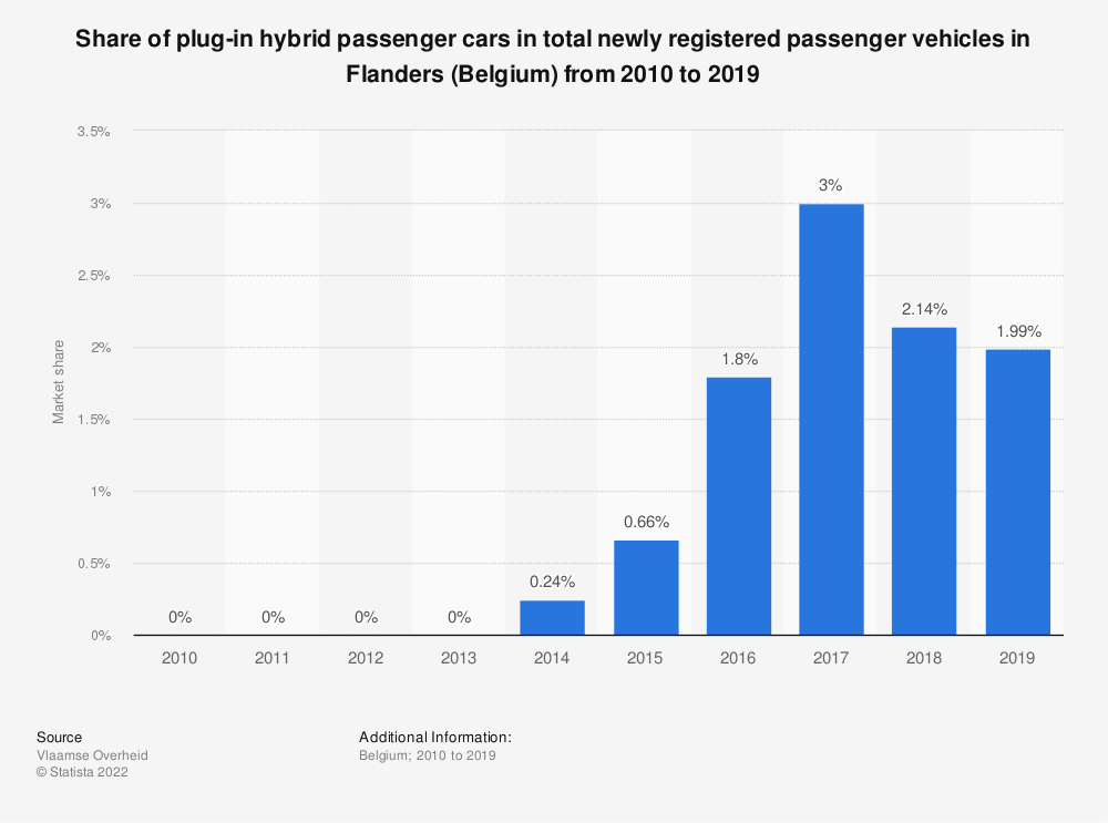 Statistic: Share of plug-in hybrid passenger cars in total newly registered passenger vehicles in Flanders (Belgium) from 2010 to 2019 | Statista