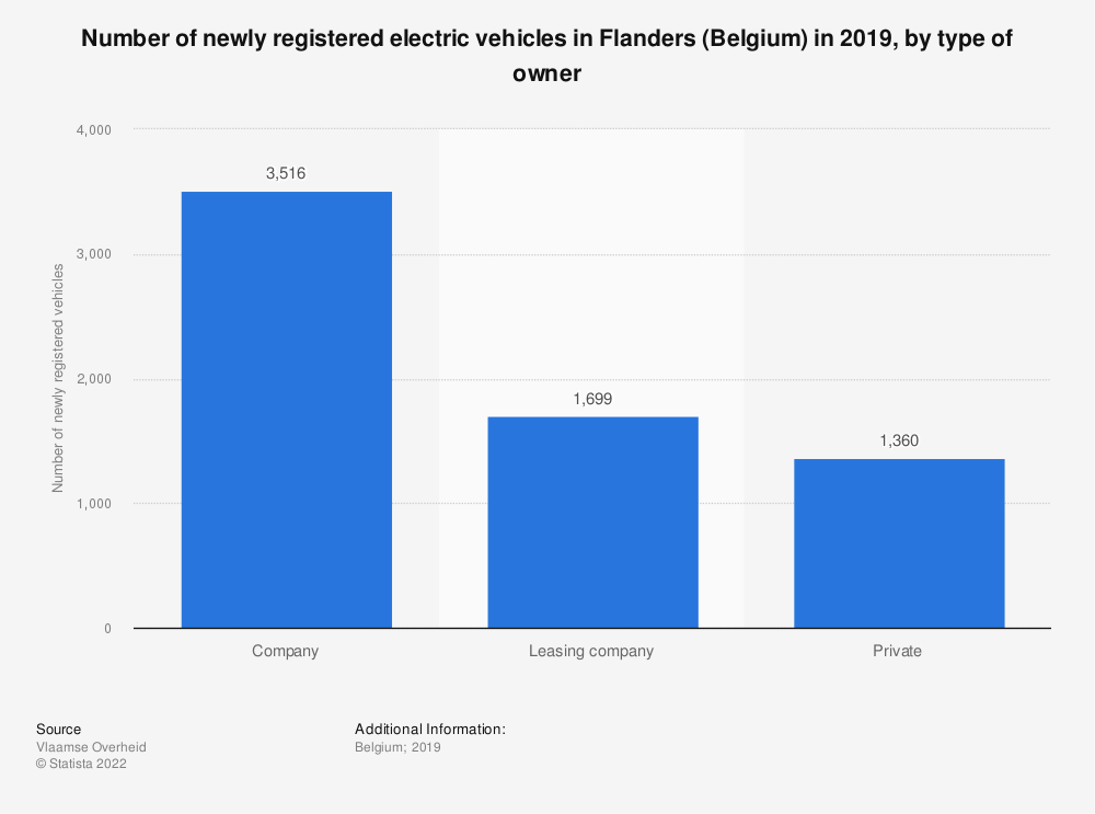 Statistic: Number of newly registered electric vehicles in Flanders (Belgium) in 2019, by type of owner | Statista
