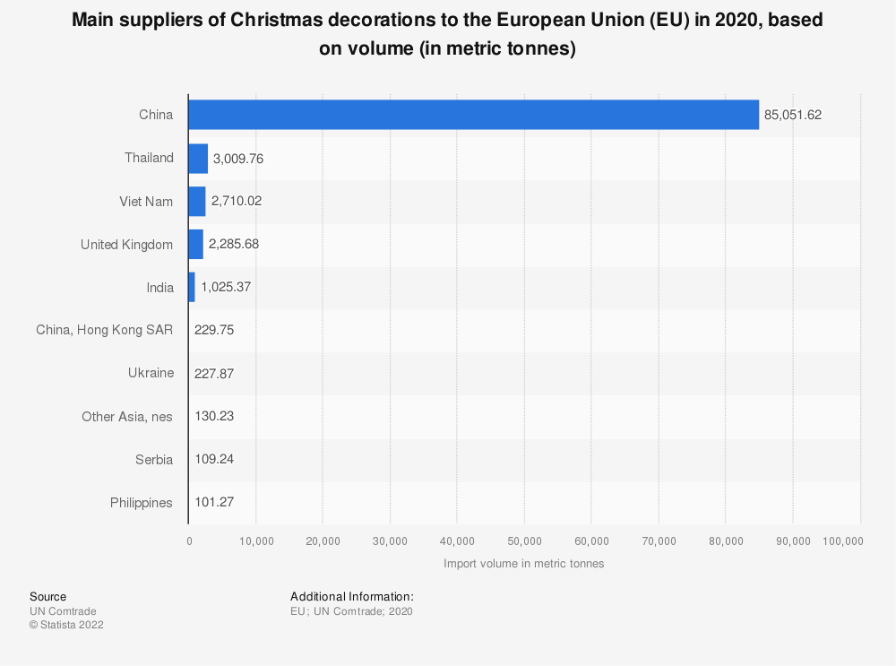 Statistic: Main suppliers of Christmas decorations to the European Union (EU) in 2018, based on volume (in metric tonnes) | Statista