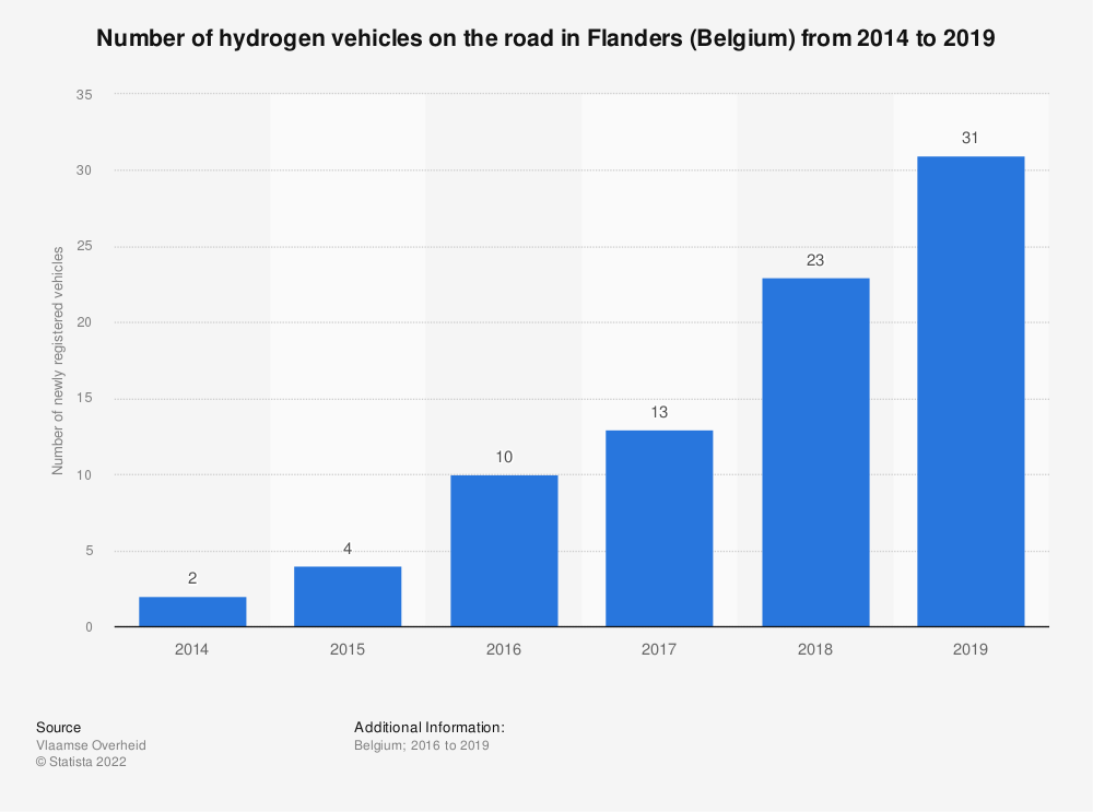 Statistic: Number of hydrogen vehicles on the road in Flanders (Belgium) from 2014 to 2019 | Statista