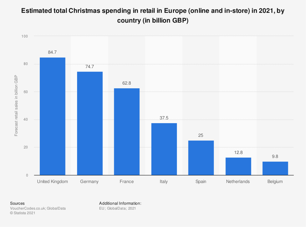 Statistic: Christmas spending in retail in Europe in 2018, by country (in billion GBP) | Statista