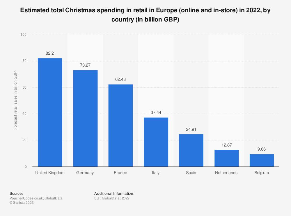 Statistic: Estimated Christmas spending in retail in Europe pre-lockdown and post-lockdown in 2020, by country (in billion GBP) | Statista
